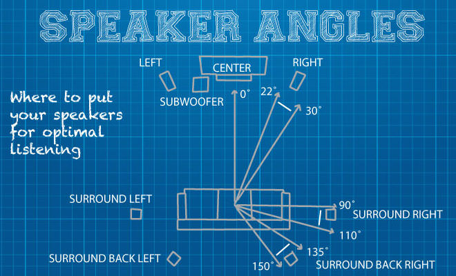 Blueprint for your home theater system ecoustics home theater blueprint speaker angles malvernweather Images