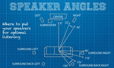 Home Theater Blueprint Speaker Angles
