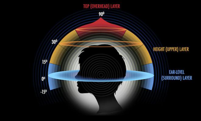 Auro 3D Head Graphic