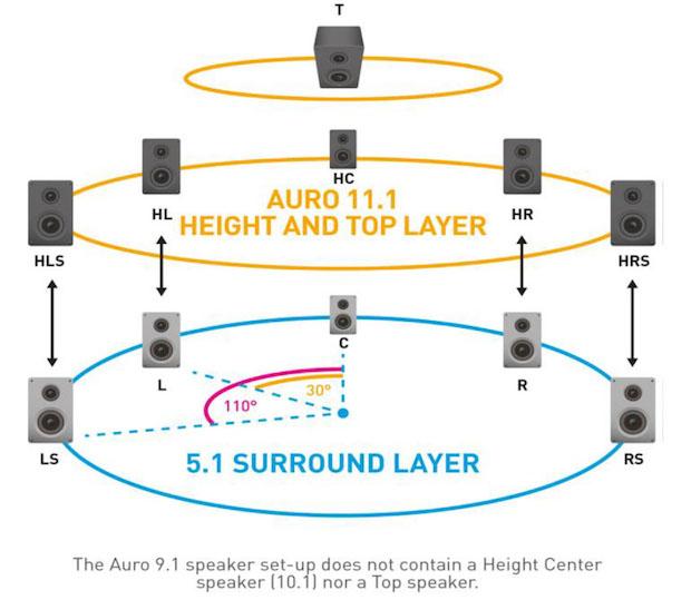 Auro-3D Speakers