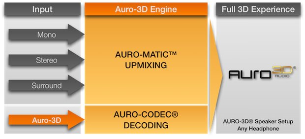 Auro-3D Engine