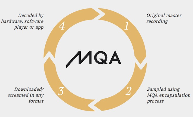 Meridian Audio MQA - How it works