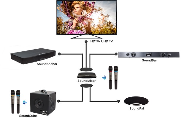 how to connect sound system to tv