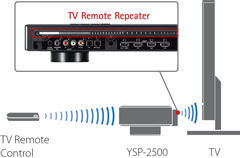 Yamaha YSP-2500 Sound Bar IR Repeater
