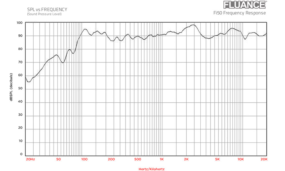 Fluance Fi50 Frequency Response