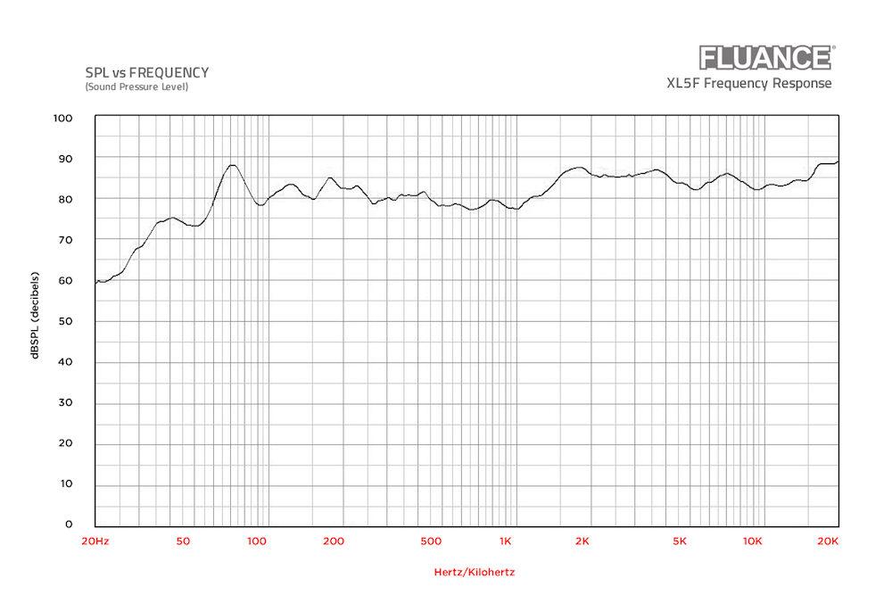 Fluance XL5F Frequency Response Chart