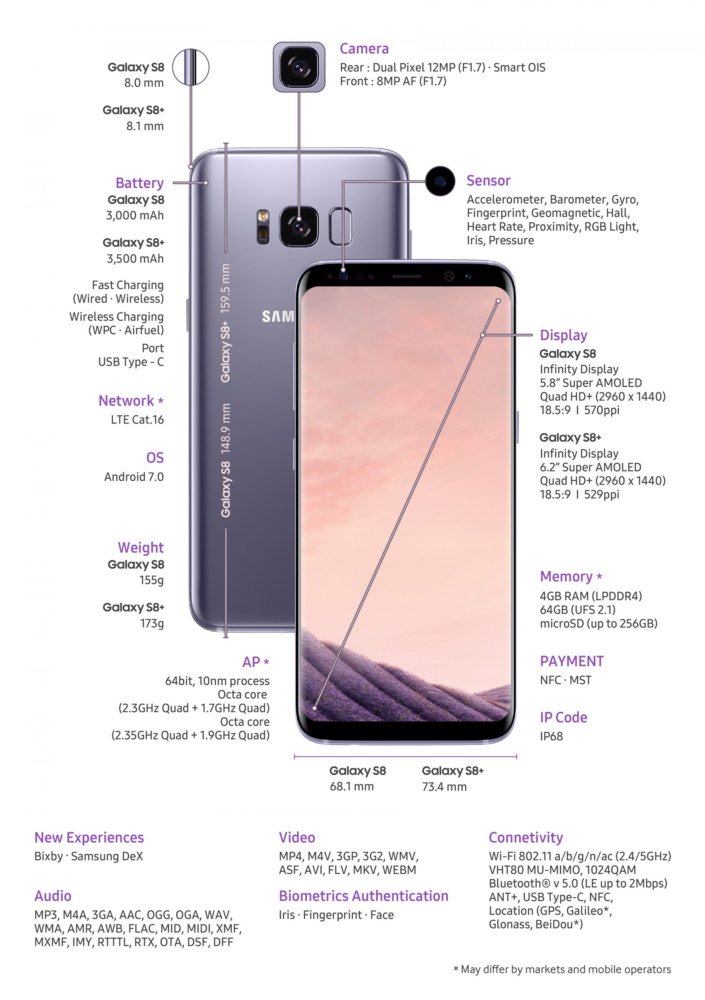Samsung Galaxy S8 Smartphone Specifications