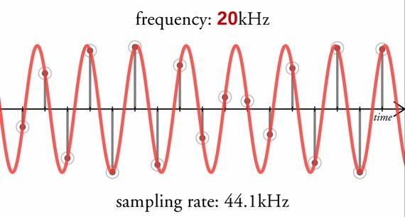 Frequency, sampling rate diagram