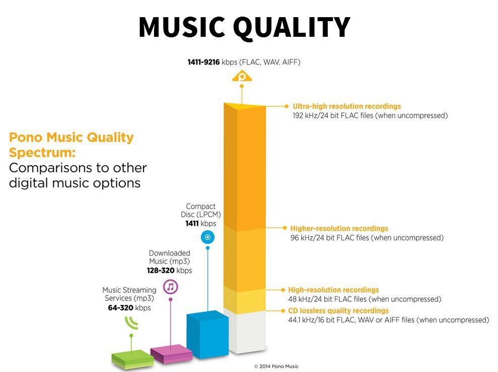 Music Quality Diagram