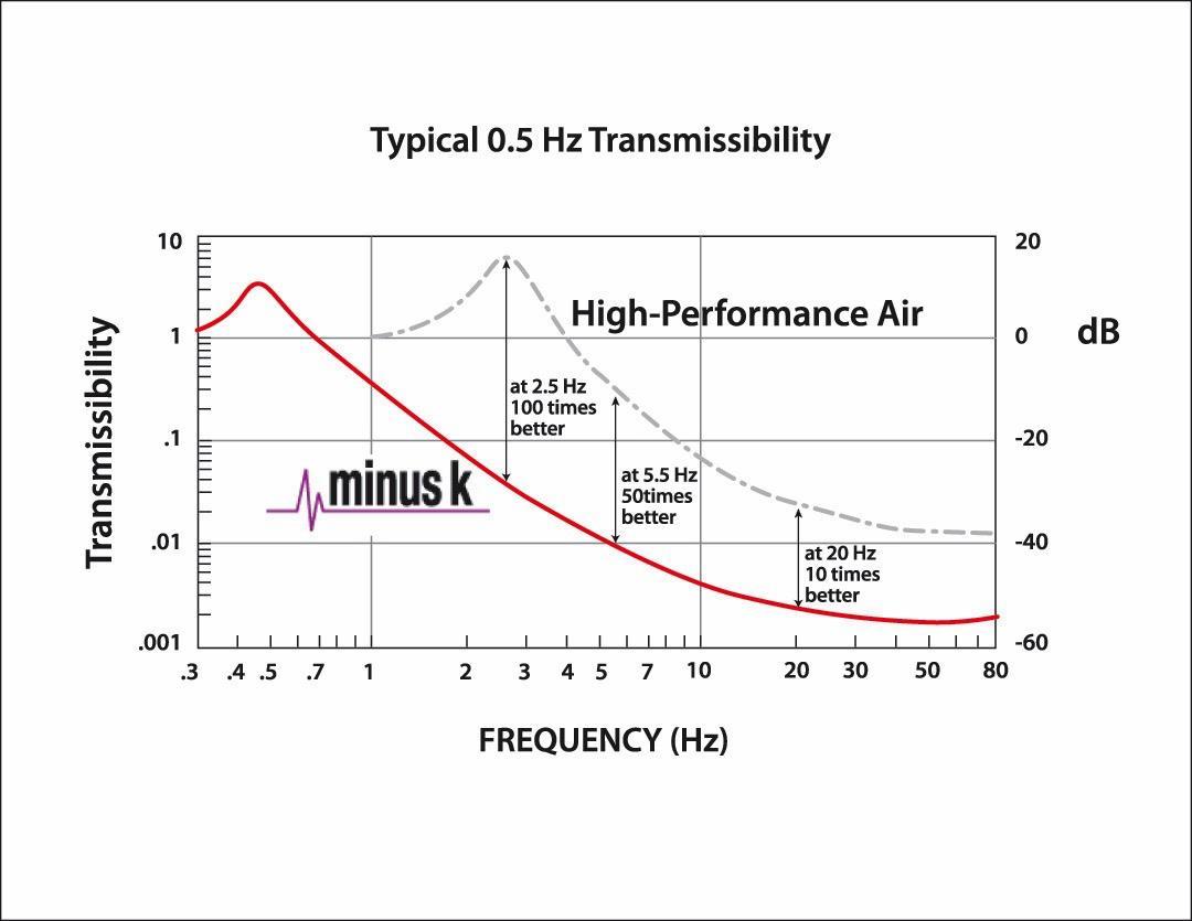 Transmissibility Negative Stiffness Isolator vs Air Table
