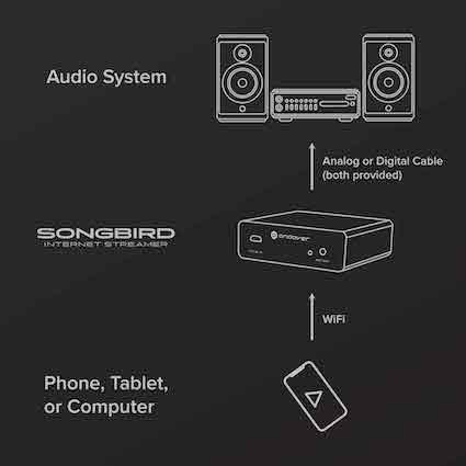 How to Connect Songbird to any Audio System
