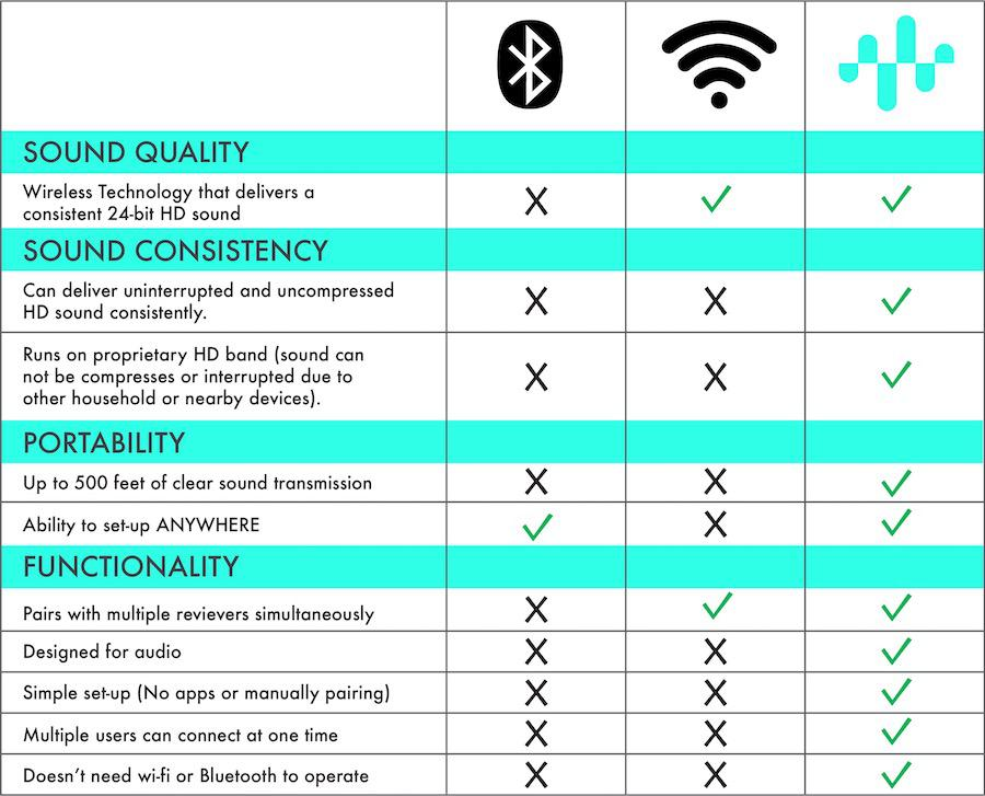 Bluetooth vs. Wi-Fi vs. WiC Comparison Table