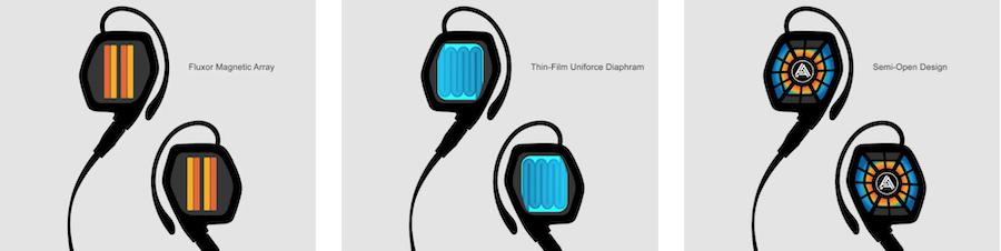 Audeze LCDi3 In-ear Headphone Planar Magnetic Driver Illustration