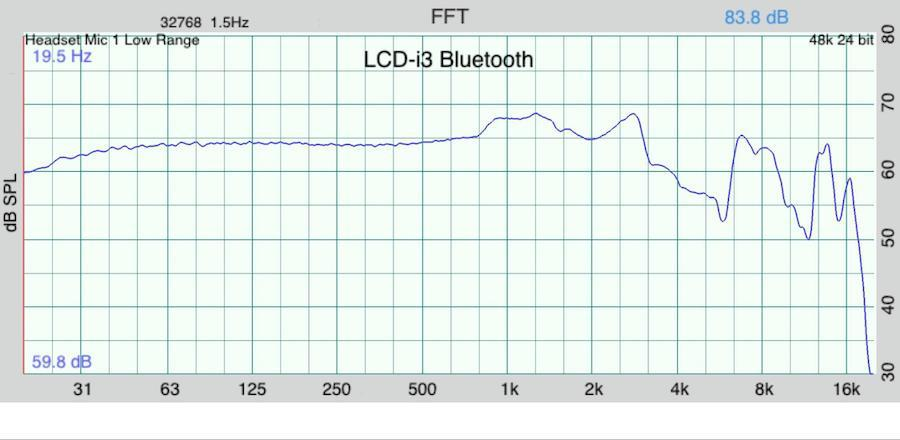 Audeze LCDi3 In-ear Headphones Frequency Response Graph Bluetooth