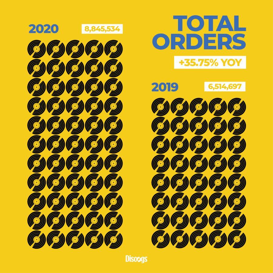 Discogs vinyl sales 2020 vs. 2019