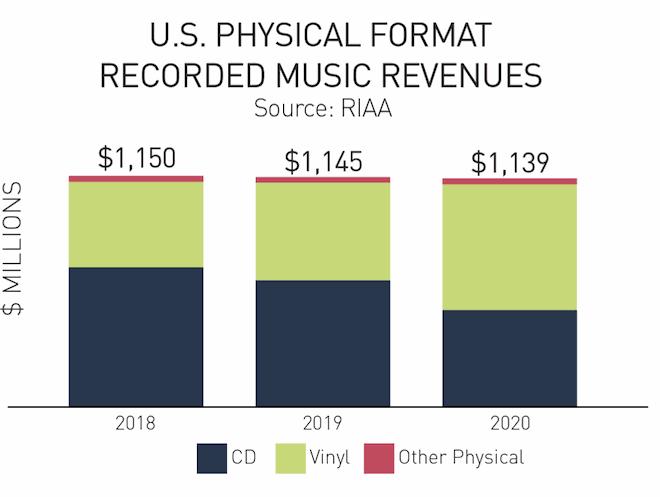 U.S. Physical Format Music Revenues 2018-2020