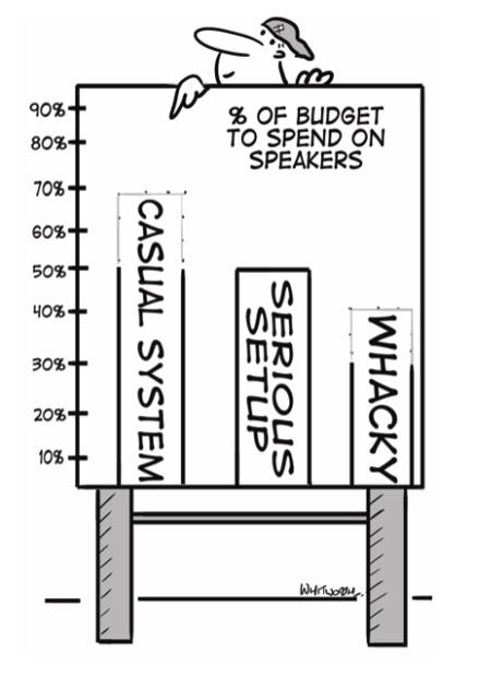 Comic: Percentage of Budget to Spend on Speakers
