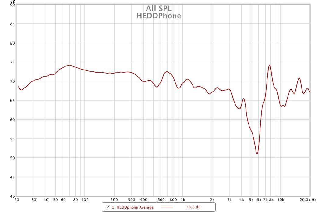 HEDDphone SPL Chart