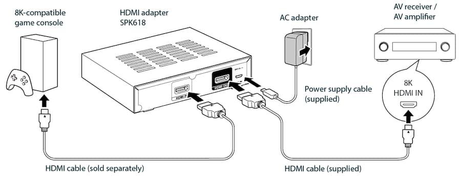 SPK618 HDMI Adapter Installation