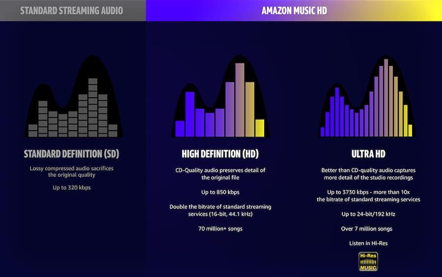 Amazon Music HD Quality Comparison