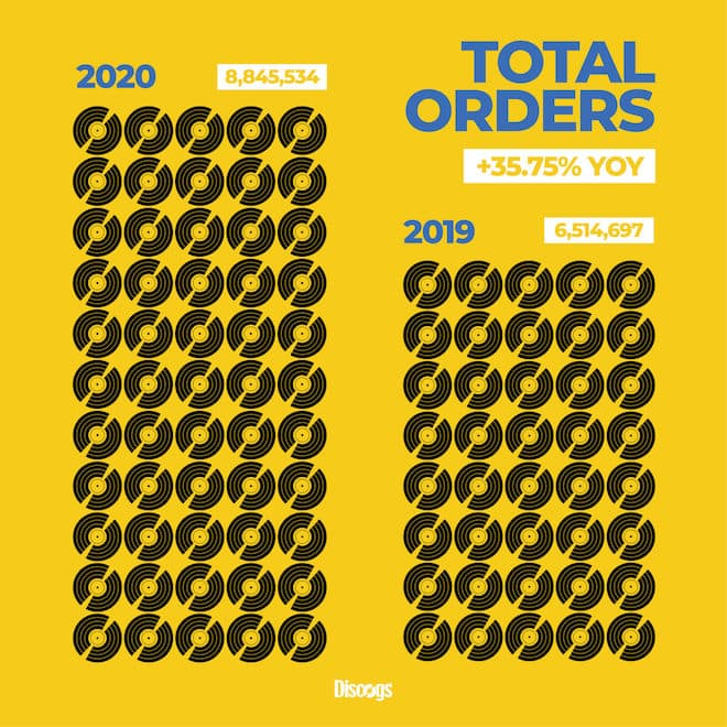 Discogs Total Orders 20202