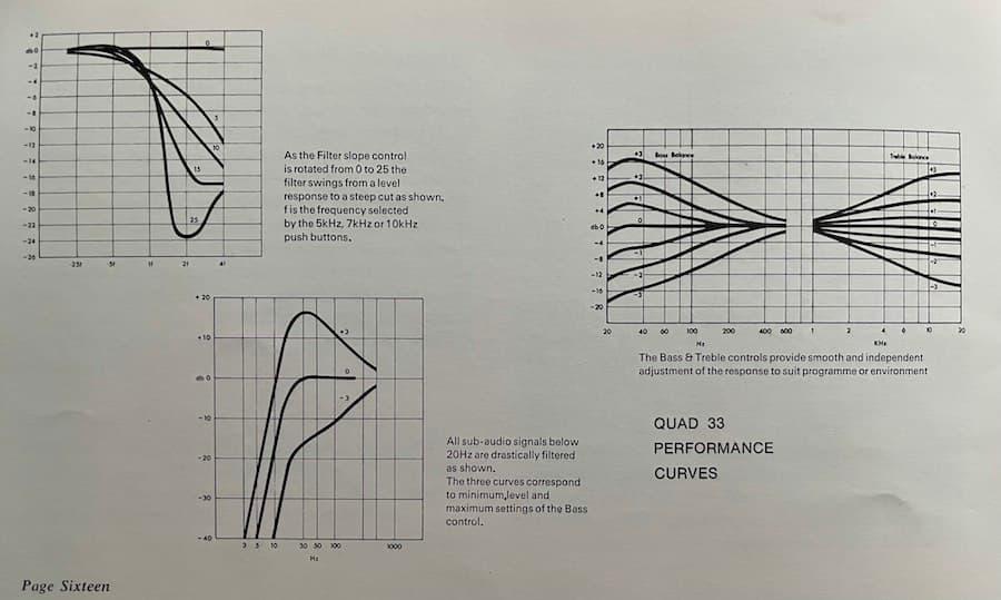 Quad 33 Performance Curves