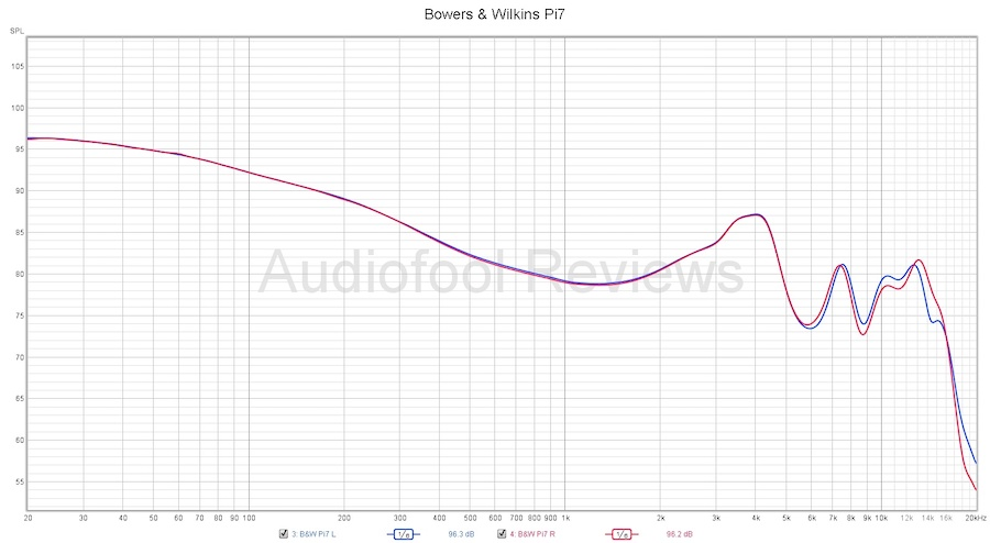Bowers & Wilkins PI7 Frequency Response Chart