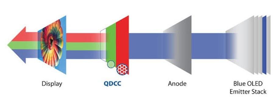 QD OLED TV Diagram