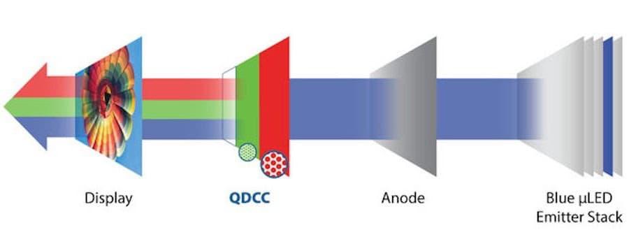 QNED TV Diagram