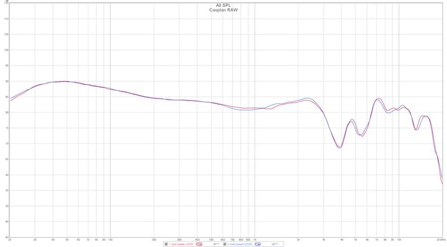 Apos Caspian Open-Back Headphones Frequency Chart
