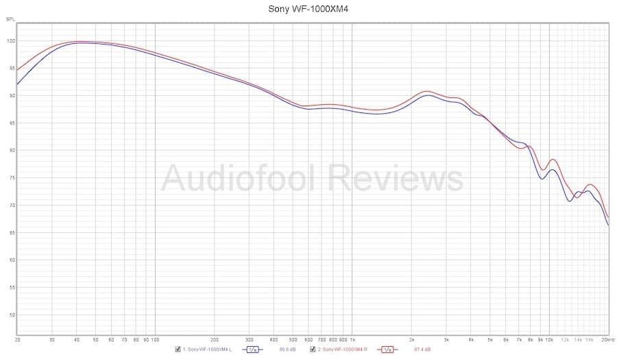 Sony WF-1000XM4 Wireless Earbuds Frequency Response Chart