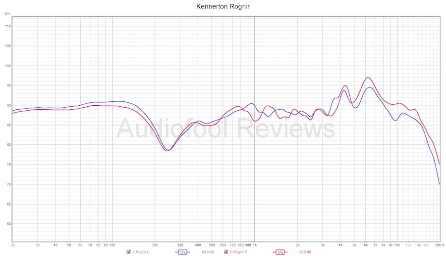 Kennerton Rognir Headphones Frequency Chart