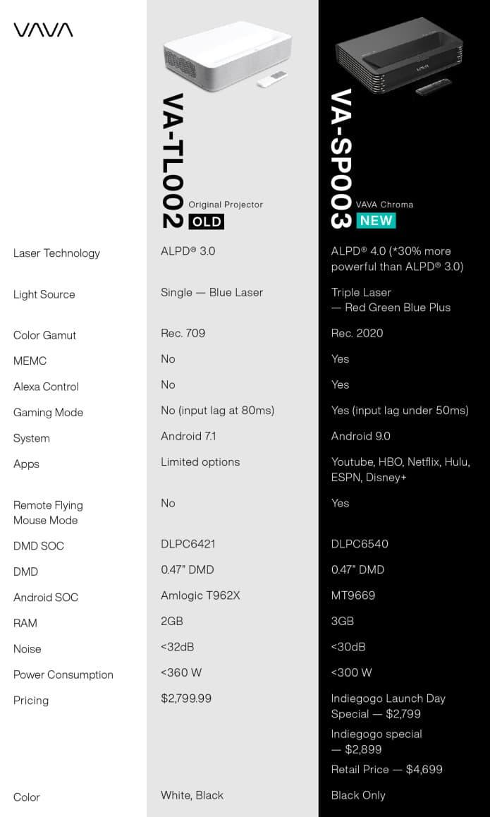 VAVA VA-TL-002 vs VA-SP003 Ultra-short Throw Projector Feature Comparison