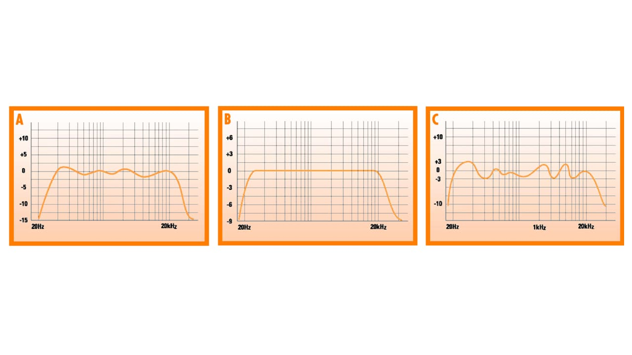 Three Frequency Response Curves
