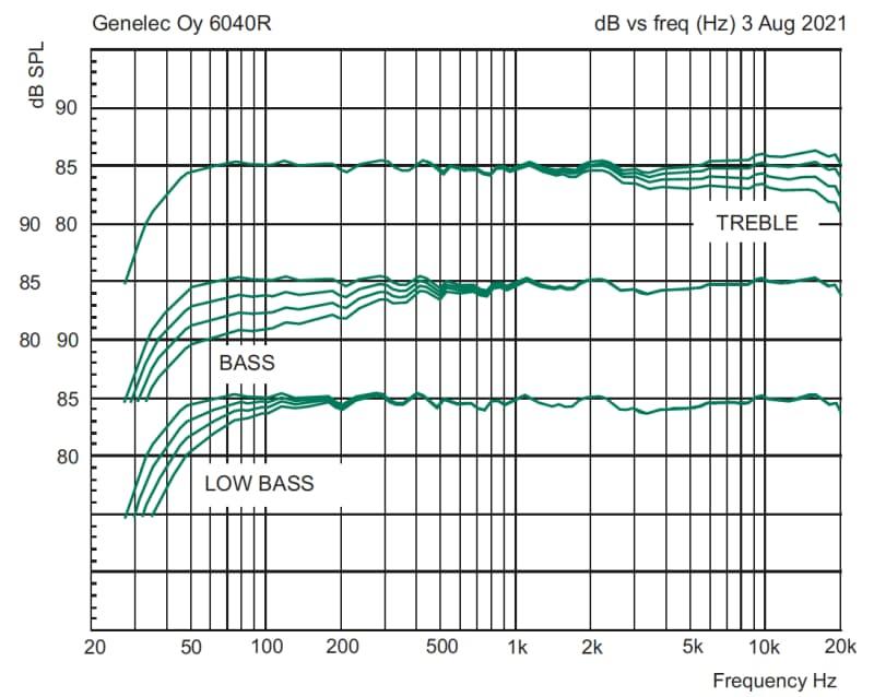 2021 Genelec 6040R Smart Active Loudspeaker Frequency Response Graph 2021-08-03