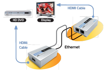 Octava- HDMI to Ethernet Extender Transmits HD over Ethernet