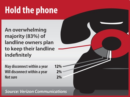 Verizon Landline Phone Survey