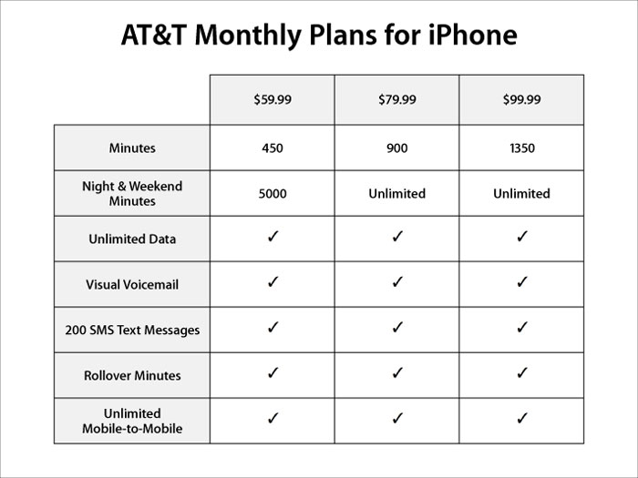 at t plans for iphone at amp t announces iphone service plans ecoustics 13515