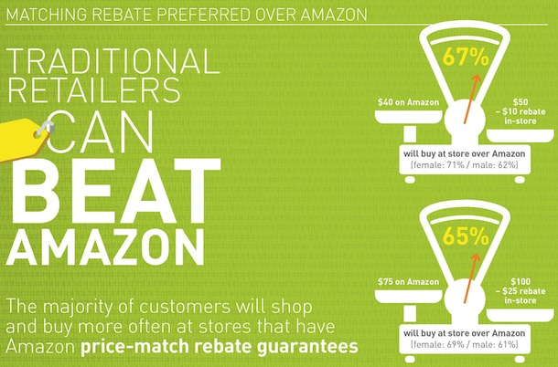 Online Price Match Guarantee to beat Amazon