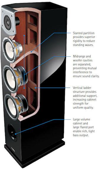 Yamaha Soava NS-F901 Loudspeakers Inside