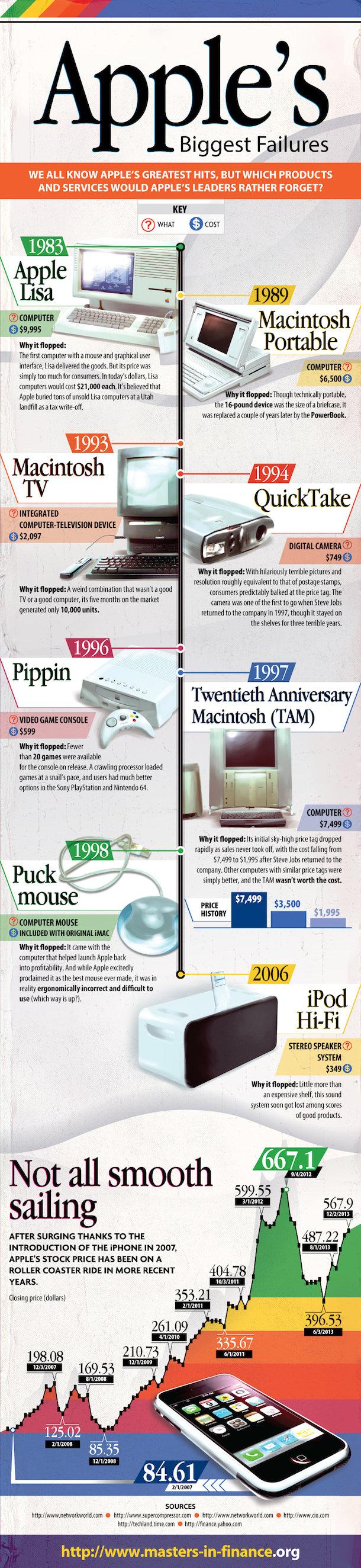 Apple Biggest Failures Infographic