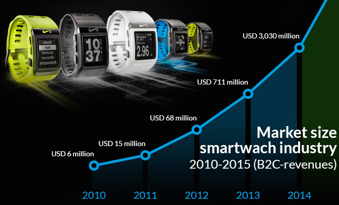 Smartwatch Industry Size