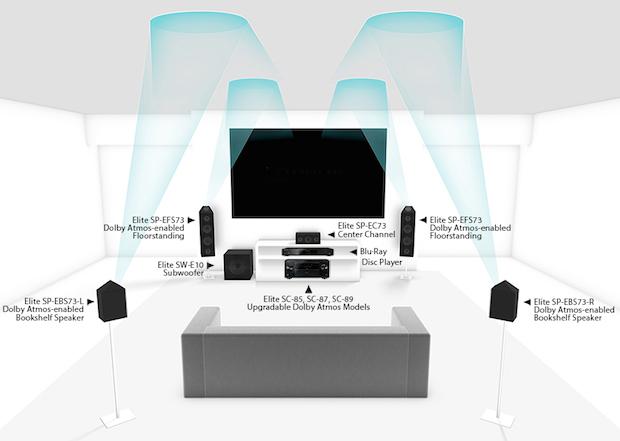 Pioneer Dolby Atmos Room